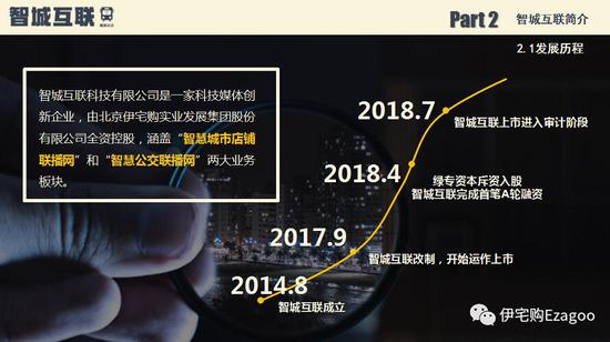 智城互联发展历程