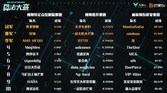 算法大赛三大赛道Top10获奖选手/团队