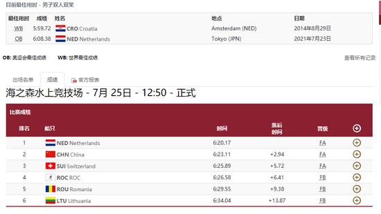 6分23秒11!湖南运动员张亮晋级赛艇男子双人双桨A组决赛