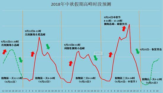 中秋假期高峰时段预测图。