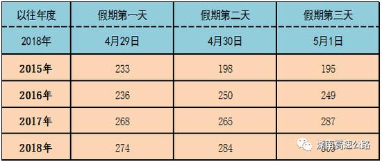 """▲2015年至2018年""""五一""""期间分日流量情况。单位:万辆"""