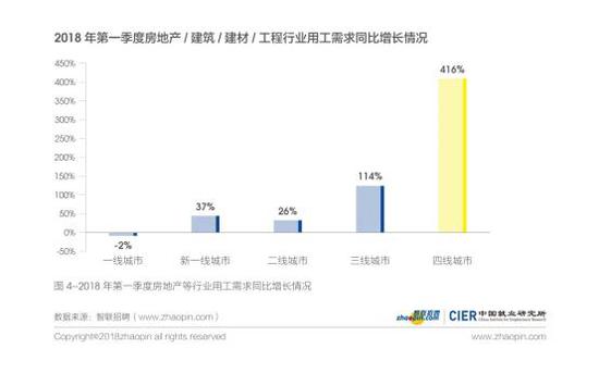 图4 2018年第一季度房地产等行业用工需求同比增长情况