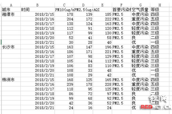 """春节假期,""""长株潭""""三城空气质量情况表。"""