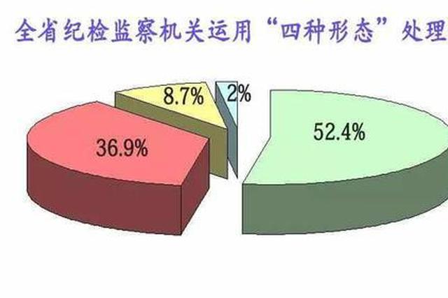 查处省管干部74人!湖南2017打虎成绩单权威发布