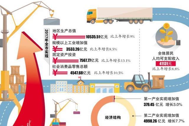 长沙去年GDP达10535.51亿元 居全国大中城市第13位