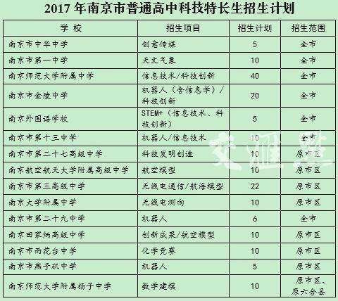 2017年南京各大高中特长生招生计划出炉