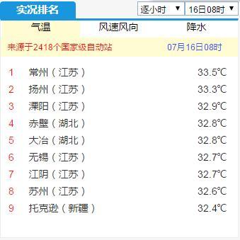 苏南成为南方高温中心,早上全国气温排行榜被江苏刷屏