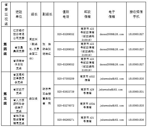 聚焦乡村振兴 十三届江苏省委第六轮巡视全面进驻