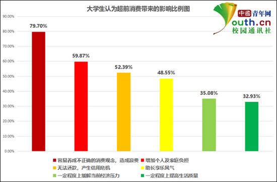 大学生认为超前消费带来的影响比例。