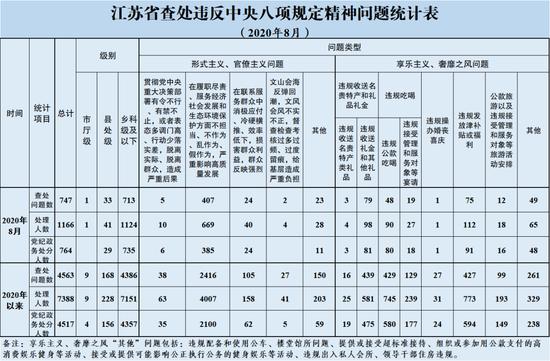 8月江苏省查处违反中央八项规定精神问题747起 处理1166人
