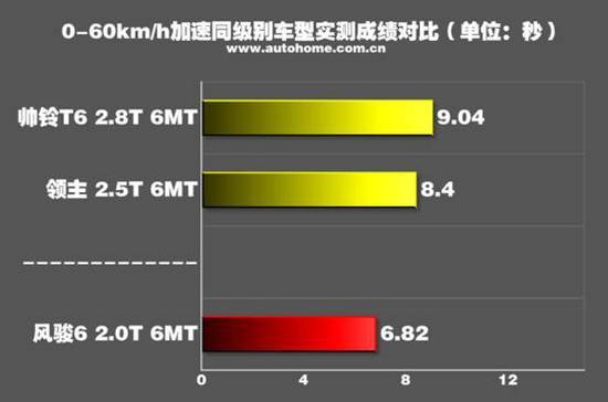 【载重400公斤加速测试】