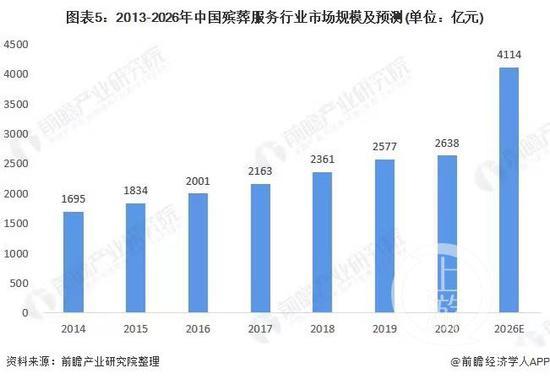 ▲《中国殡葬服务行业市场调研与投资预测分析报告》预测,2026年我国殡葬行业市场规模将达到4114亿元。图片来源/前瞻产业研究院