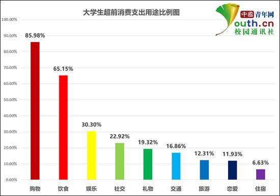 大学生超前消费支出用途比例。本文图均为 中国青年网 图