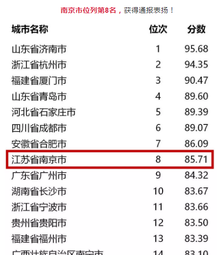 南京市位列第8名,获得通报表扬!