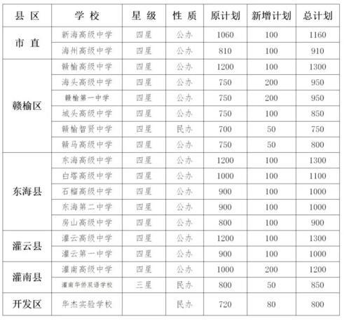 连云港关于增加2018年普通高中招生计划的紧急通知