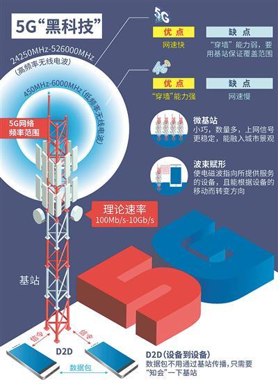 2020年5G开始规模商用 江苏这样布局