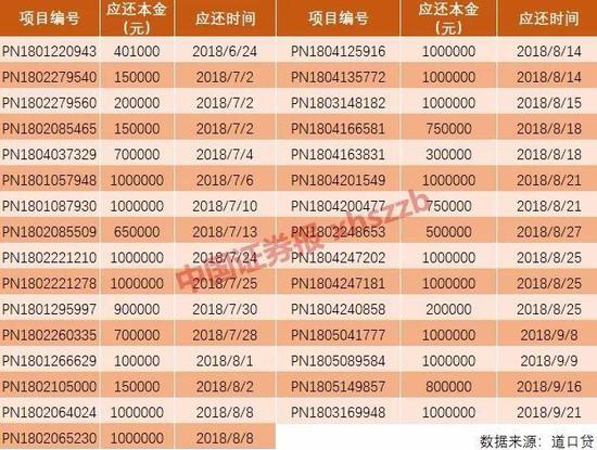 6月24日,童创童欣首个承兑项目涉及金额40.1万元,未按时还款。