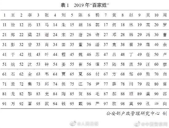 """公安部发布2019""""百家姓"""":王李张刘陈依旧排前五"""