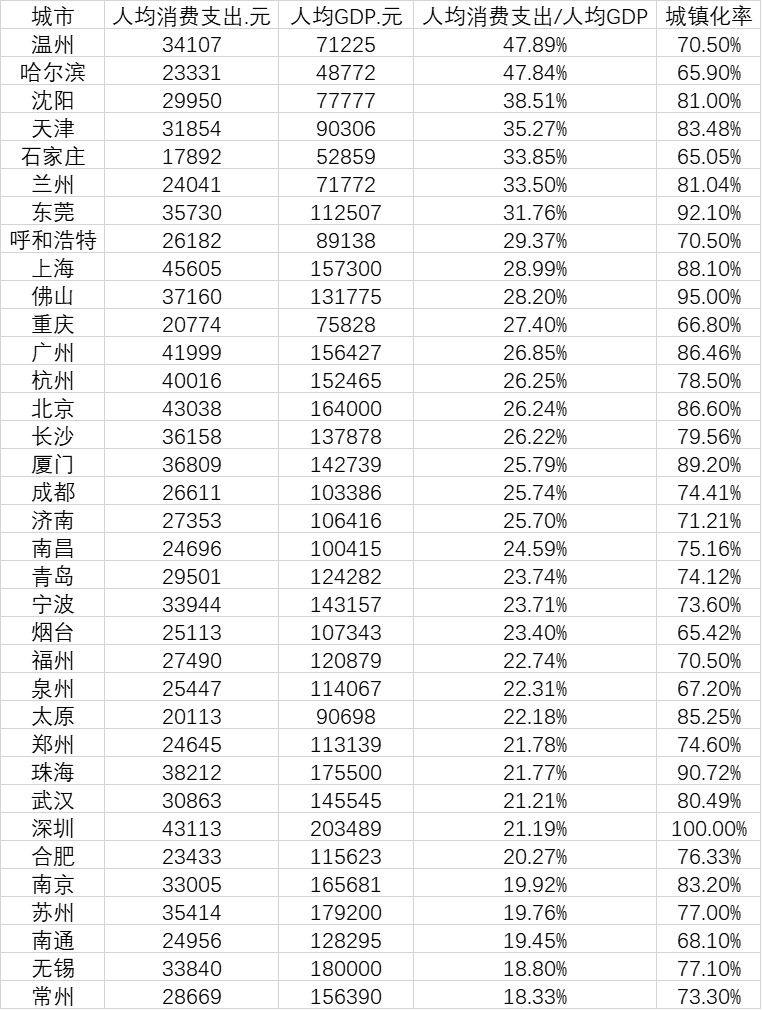 人均消费十强城市:一线城市领衔