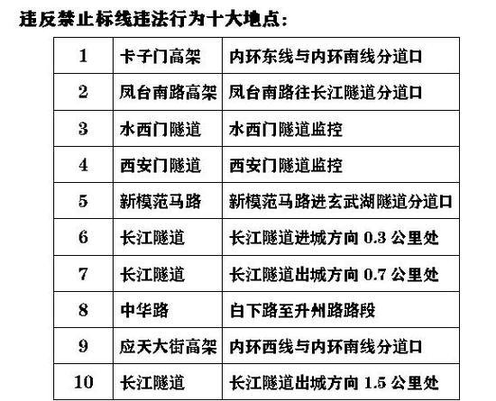 D:把沪宁连接线当高速主线导致超速最多