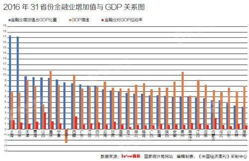 28个省份金融增加值占比超5%,成地方支柱产业
