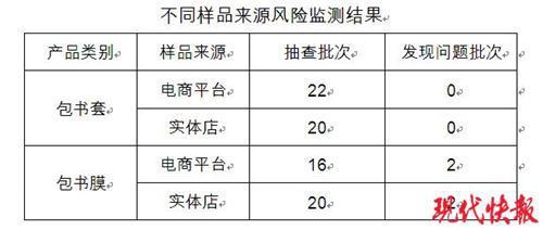 △不合格的书包产品名单江苏省质监局供图