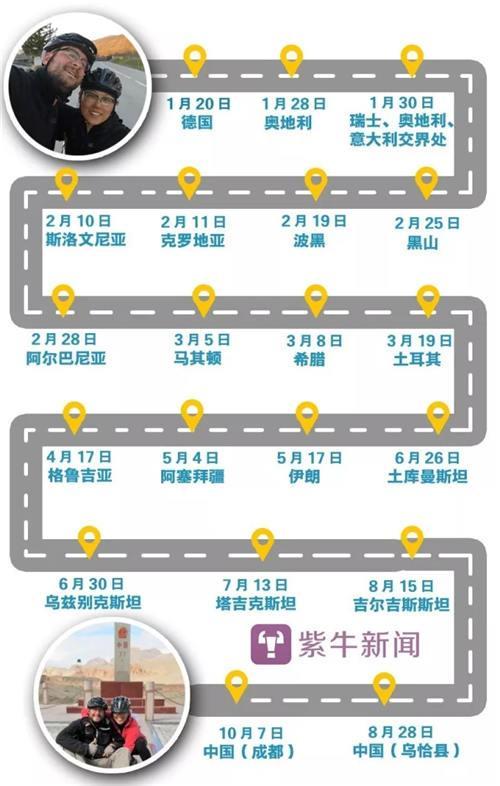 【从德国到中国成都,小两口耗时近10个月,骑行路程约1万公里】