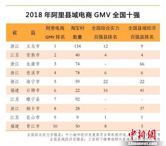 图为2018年阿里县域电商GMV全国十强。 供图 摄