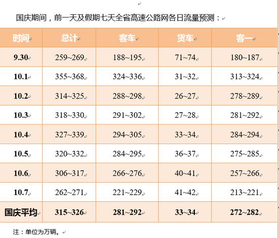 国庆期间,全省总流量中,预计过江流量占25%,跨省流量占20%。