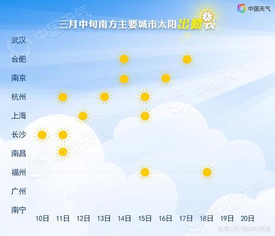 """看完了这张""""出勤表"""",你知道哪天该请假了吧?中国天气网只能帮你到这儿了。"""