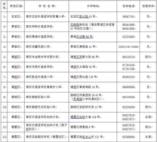 南京民办小学网上集中报名开始 小贴士看这里 ,新抢滩登陆战秘籍