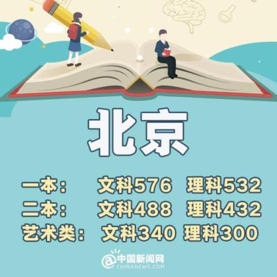 安徽:一本理科505分 文科550分