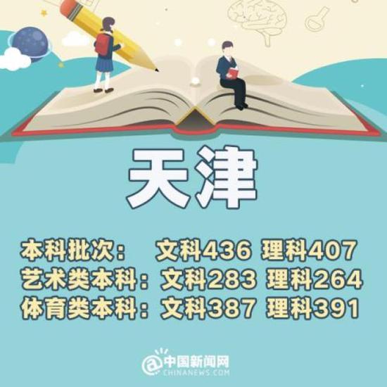 上海:本科分数线401