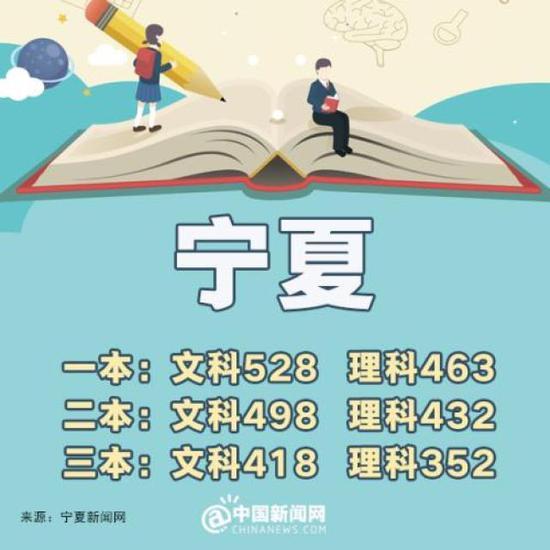 重庆:一本理科524分 文科524分