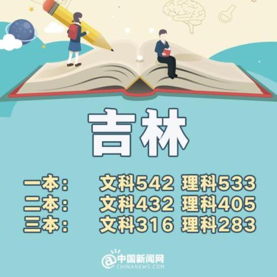 贵州:一本理科484分 文科575分