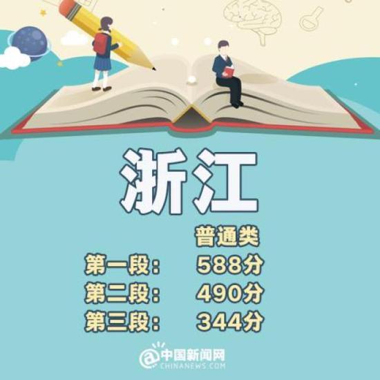 北京:一本理科532分 文科576分