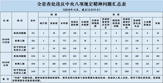 2018年12月江苏查处违反中央八项规定精神问题531起