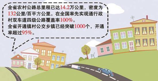 行政村双车道四级公路通达 江苏农村公路总里程达14.2万公里