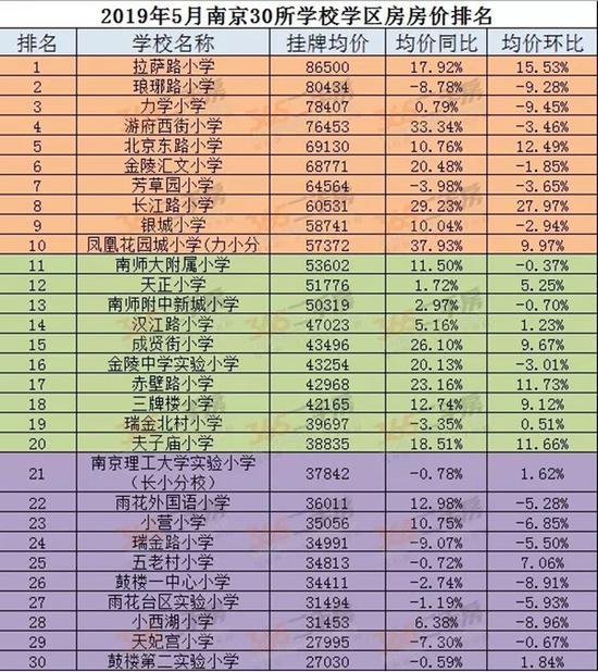南京学区房行情:5月近半名校房价上涨