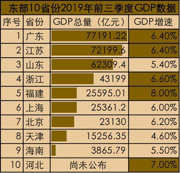 东部10省份GDP相关数据。 制图 高宇婷