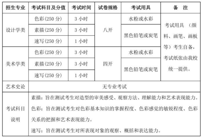 《清华大学美术学院2020年本科招生专业考试调整公告》截图