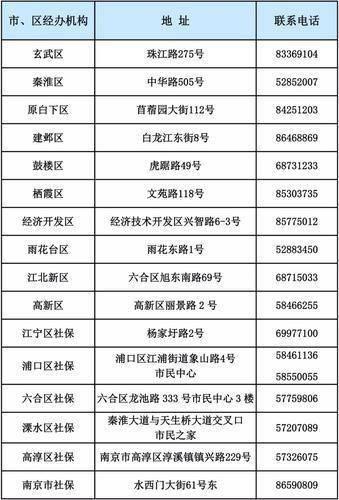 △南京市社保经办机构