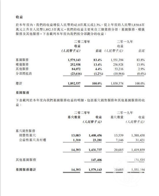 ▲福寿园2020年业绩公告显示,全年销售墓穴14393座,收益15.79亿元。图片来源/财报截图