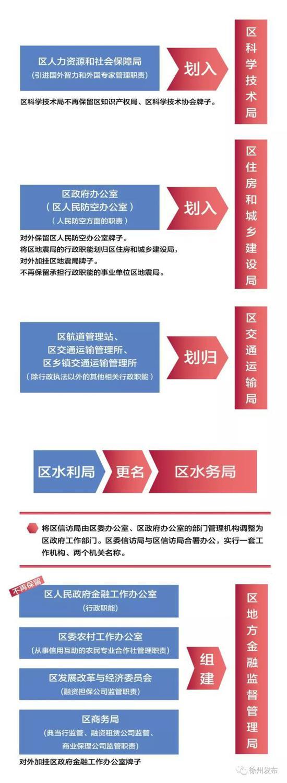 徐州铜山区机构改革方案出炉 37个党政机构一