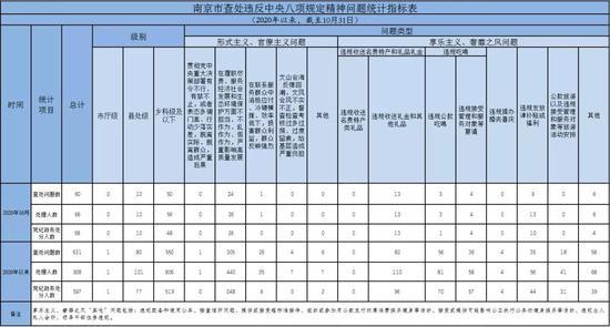 2020年10月南京市查处违反中央八项规定精神问题60起