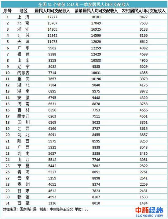全国人均收入_全国人均收入数据图