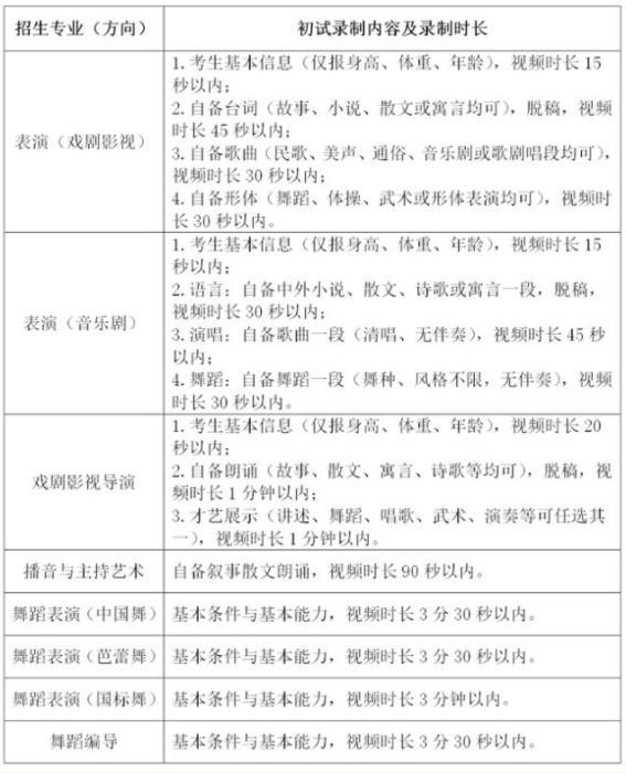 《上海戏剧学院2020年本科艺术类专业招生考试调整方案》截图