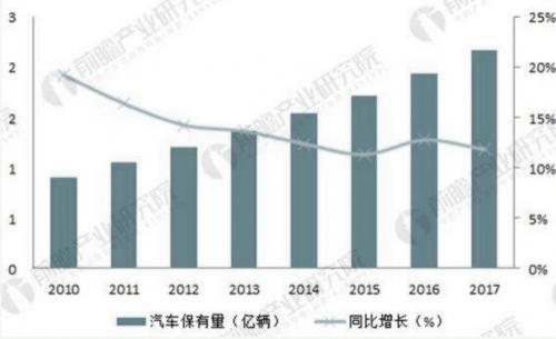 2010-2017 年中国汽车保有量变化趋势(单位:亿辆,%)