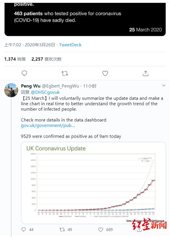 吴芃在英国卫生与社会保障部疫情通报的推文下更新图表,图据社交媒体截图