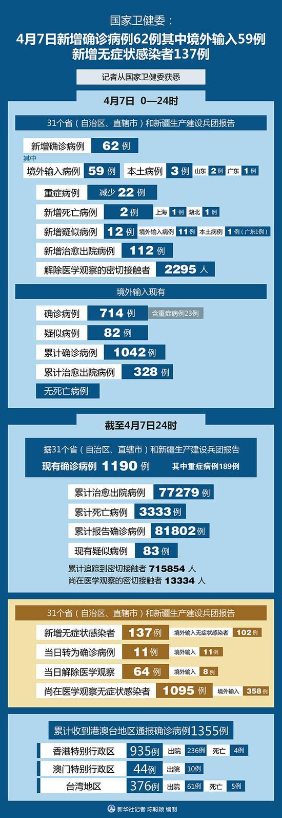 国家卫健委:4月7日新增无症状感染者137例